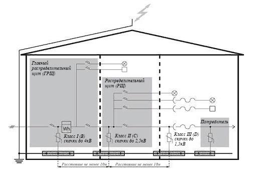 Схема подключения ОПН для защиты промышленных и жилых потребителей