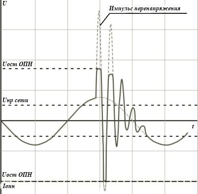 График изменения напряжения на оборудовании и тока через ОПН при воздействии перенапряжений